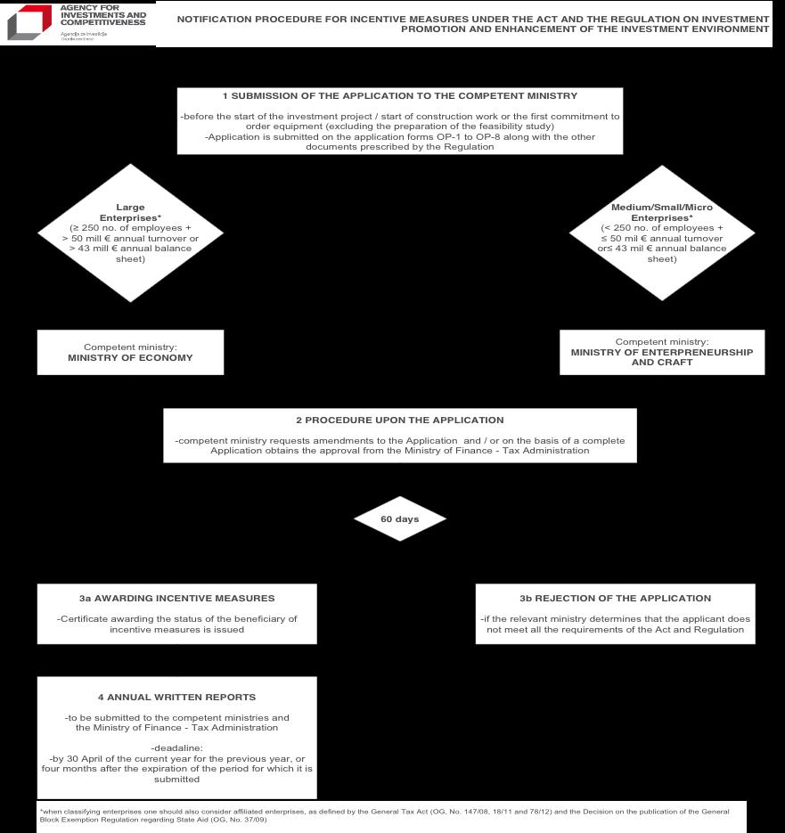 Application-procedure-workflow